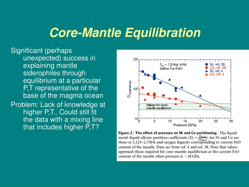 Core-Mantle Equilibration