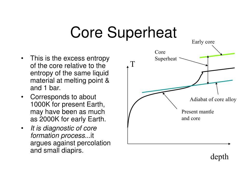 Core Superheat