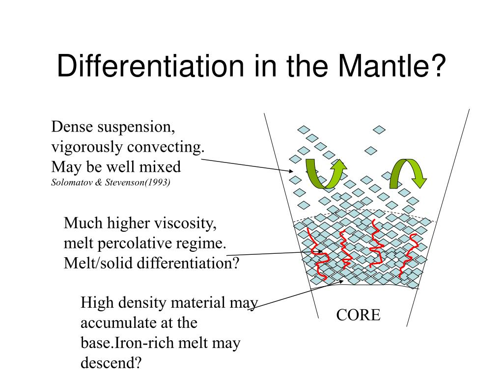 Differentiation in the Mantle?