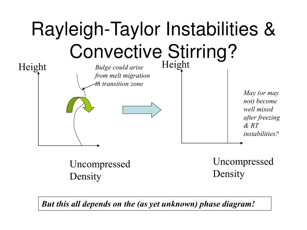 Rayleigh-Taylor Instabilities & Convective Stirring?