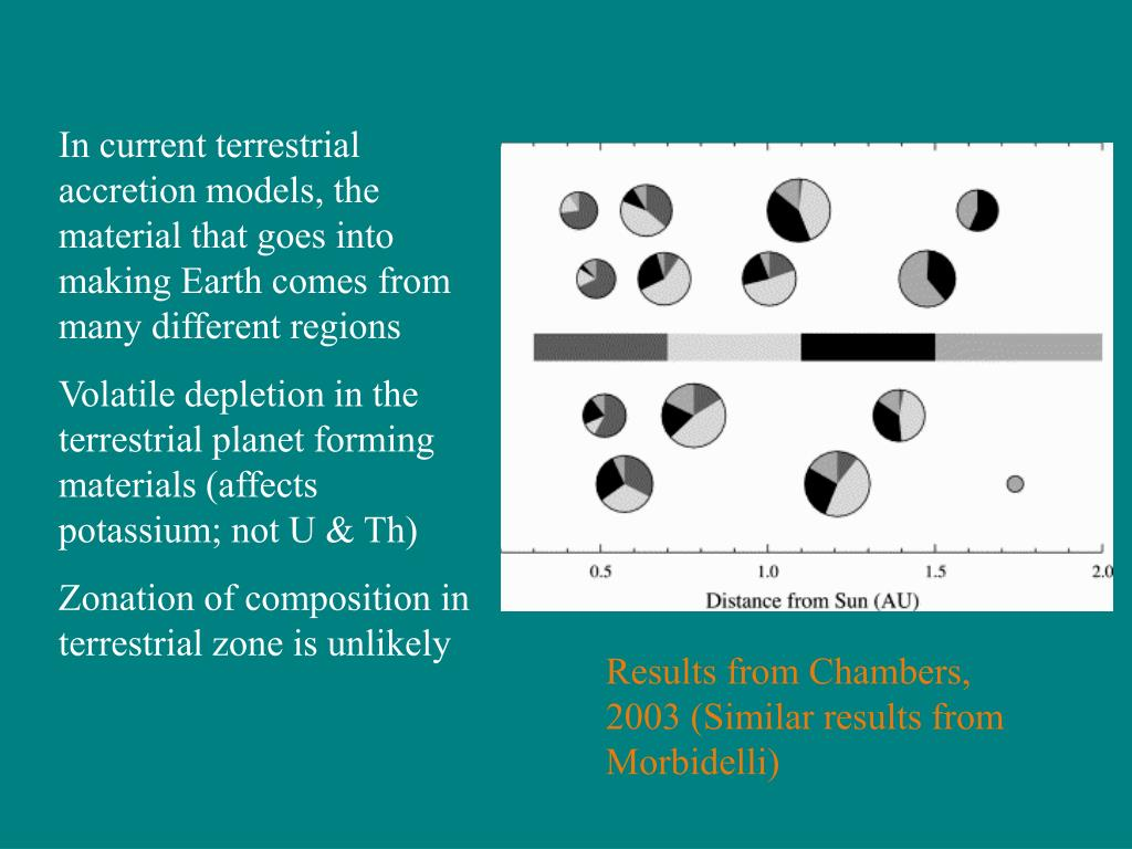 In current terrestrial accretion models, the material that goes into making Earth comes from many different regions