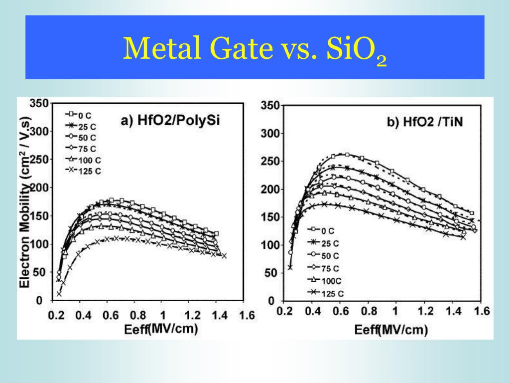Metal Gate vs. SiO