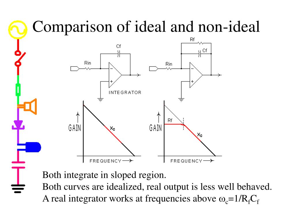 Comparison of ideal and non-ideal