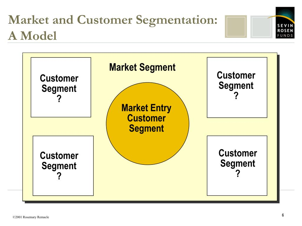 Market and Customer Segmentation: