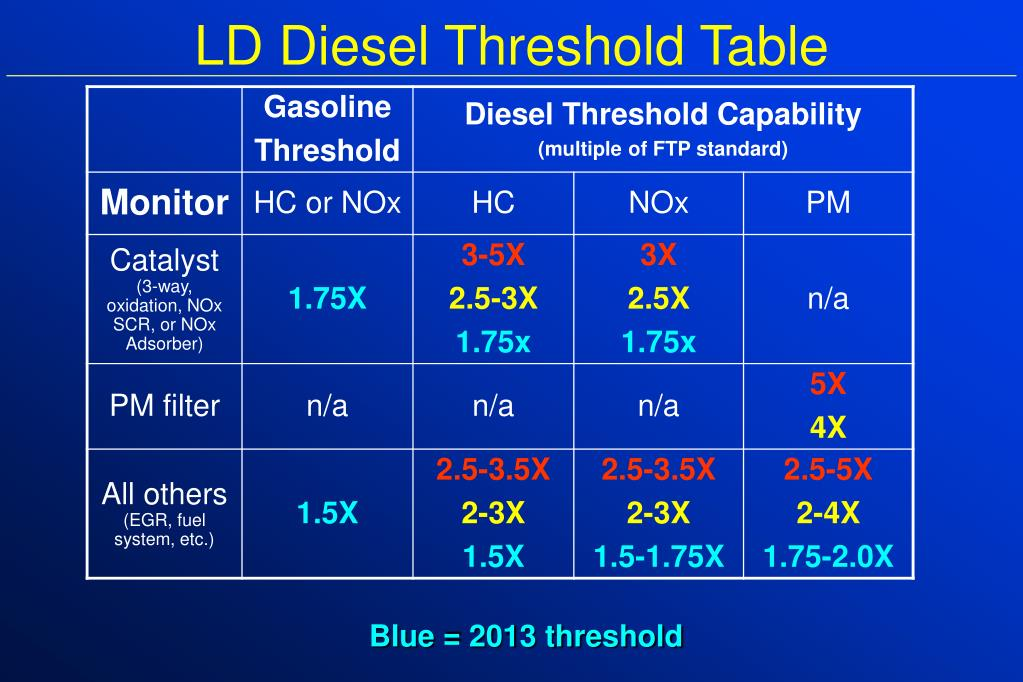 LD Diesel Threshold Table