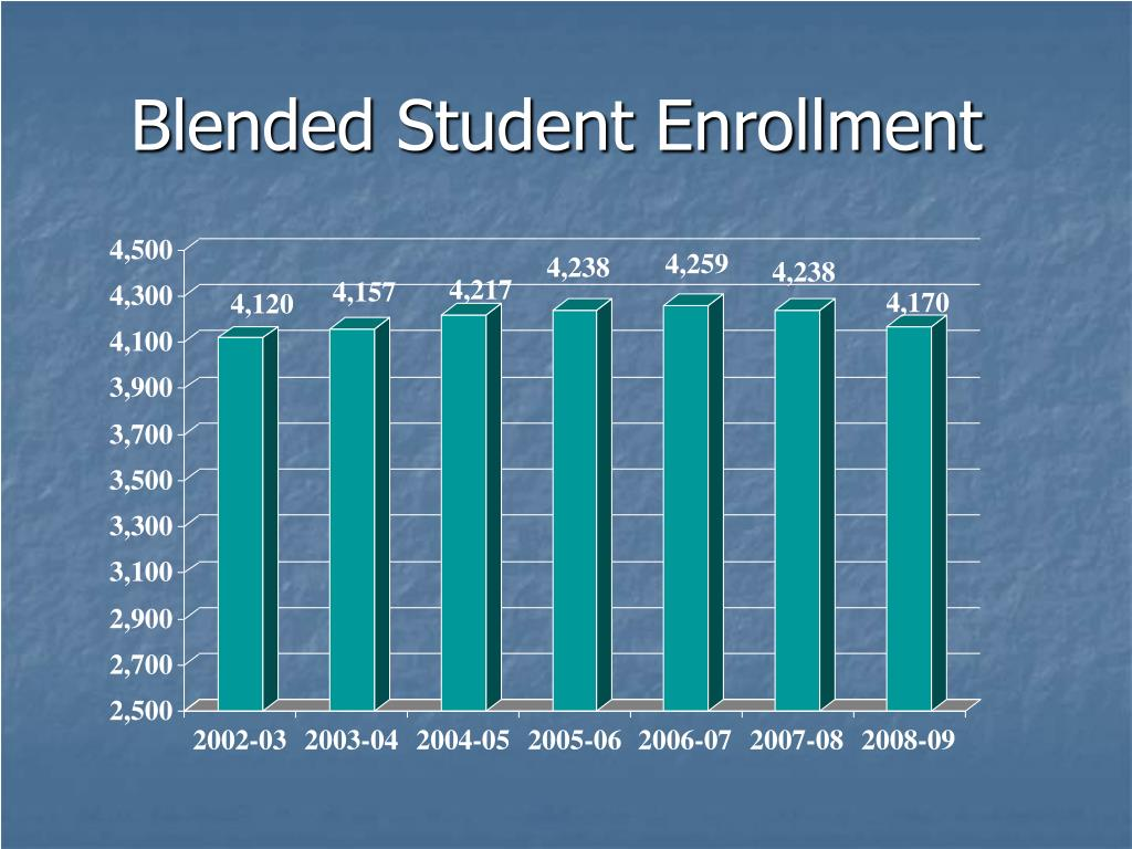 Blended Student Enrollment
