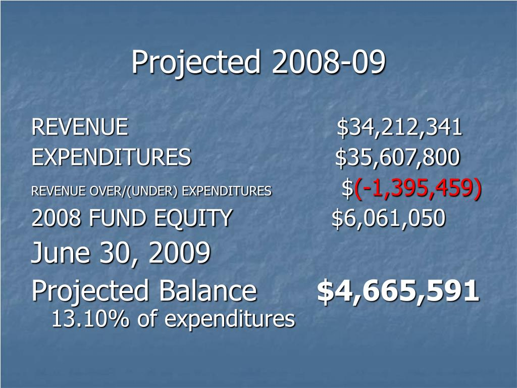 Projected 2008-09