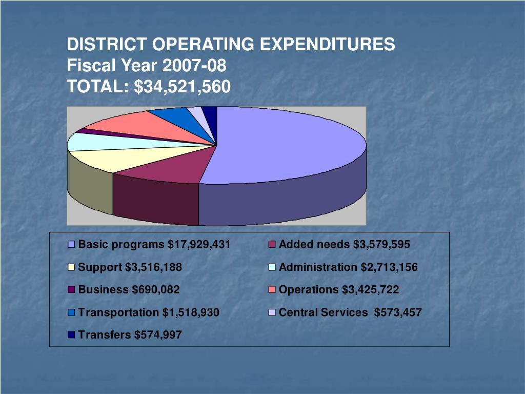 DISTRICT OPERATING EXPENDITURES