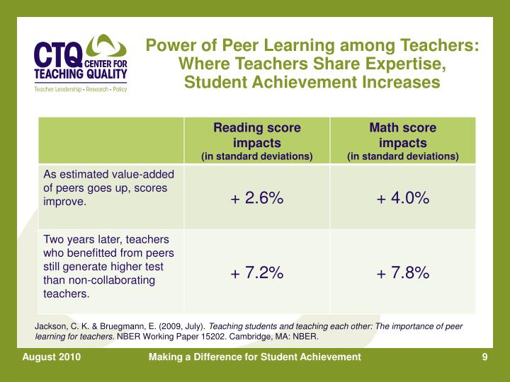 Power of Peer Learning among Teachers: Where Teachers Share Expertise,