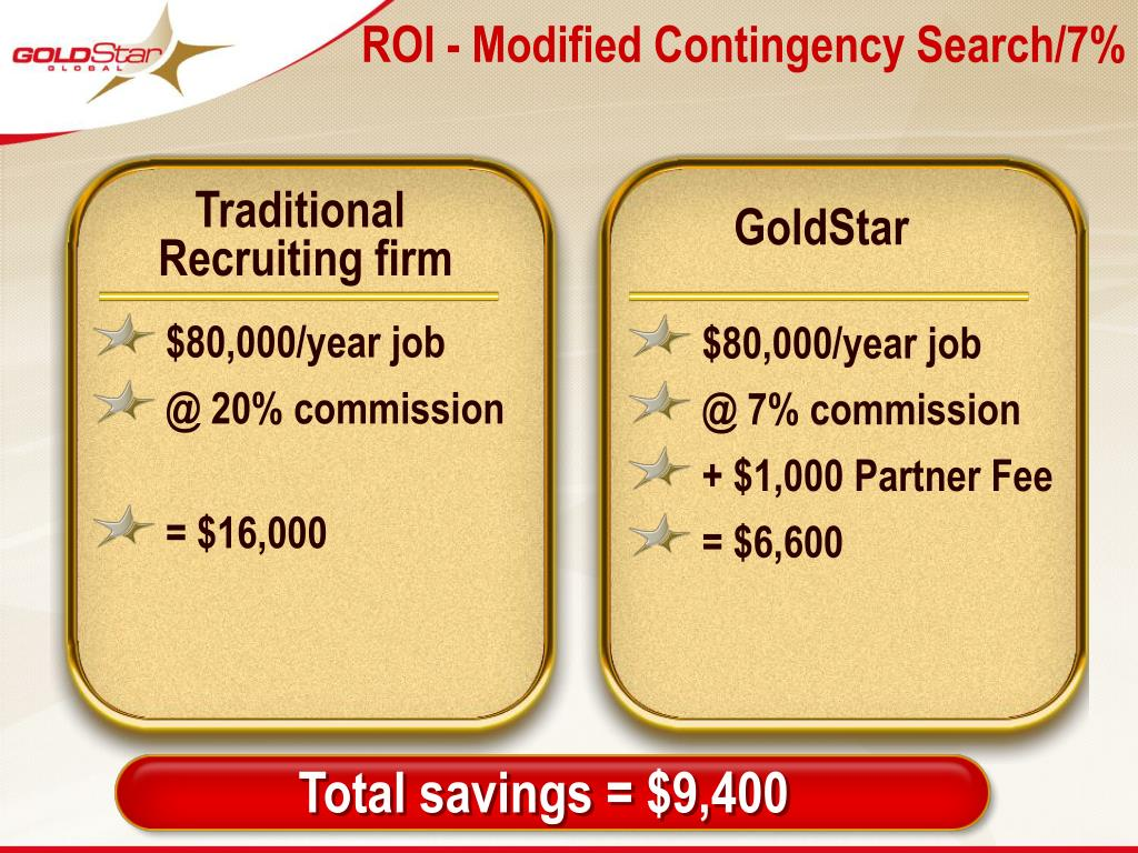 ROI - Modified Contingency Search/7%
