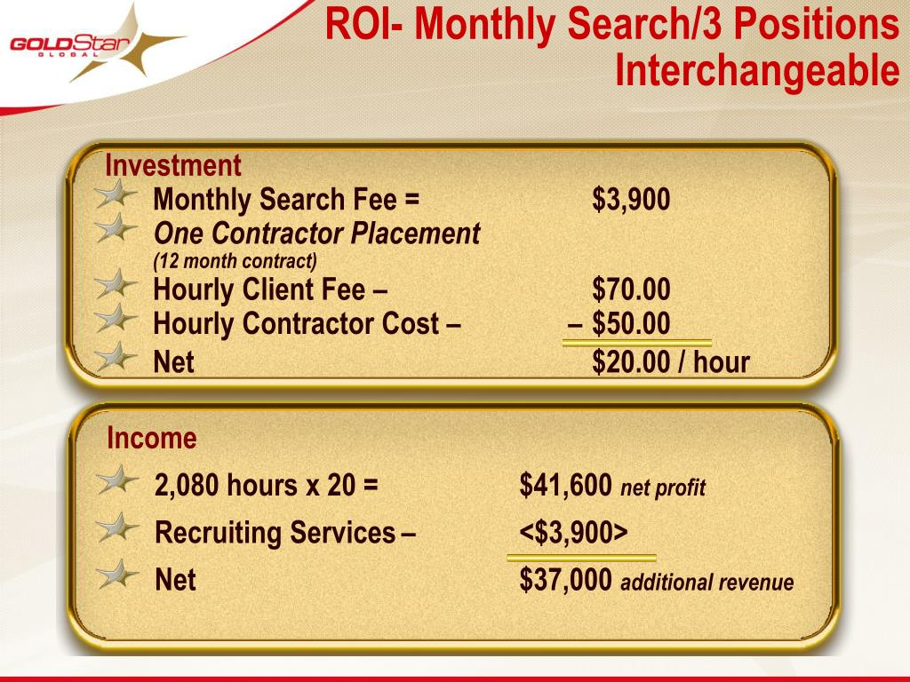 ROI- Monthly Search/3 Positions