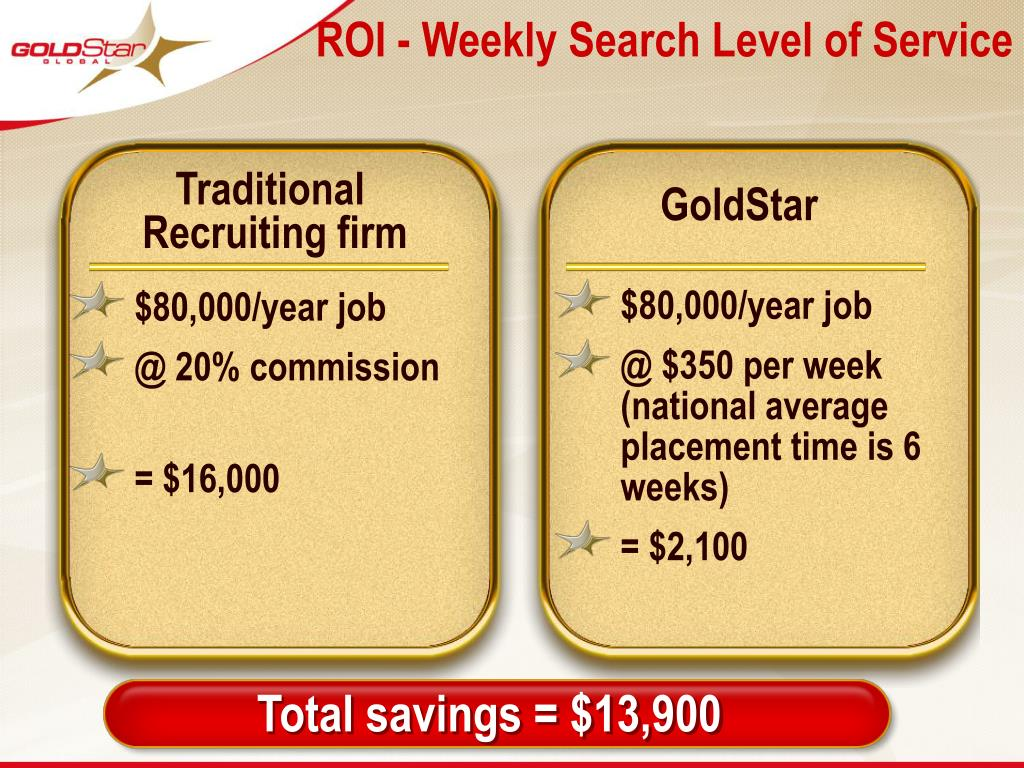 ROI - Weekly Search Level of Service