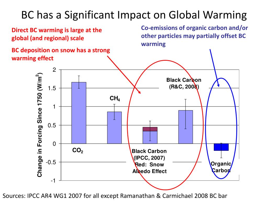 Co-emissions of organic carbon and/or other particles may partially offset BC warming