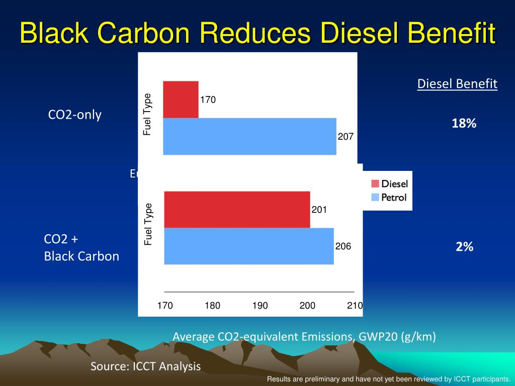 Black Carbon Reduces Diesel Benefit
