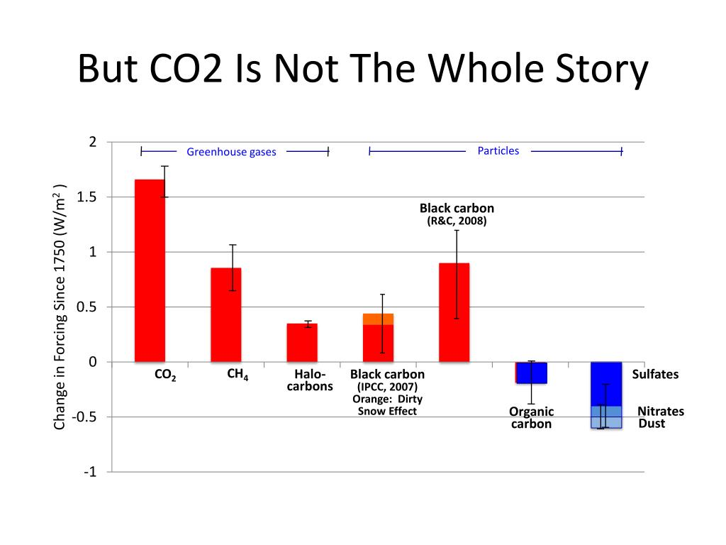 But CO2 Is Not The Whole Story