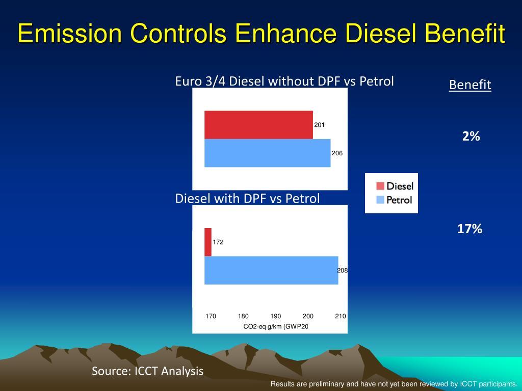 Emission Controls