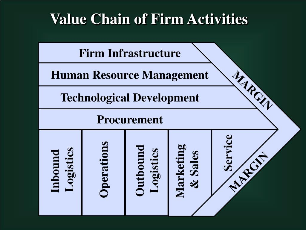 Value Chain of Firm Activities
