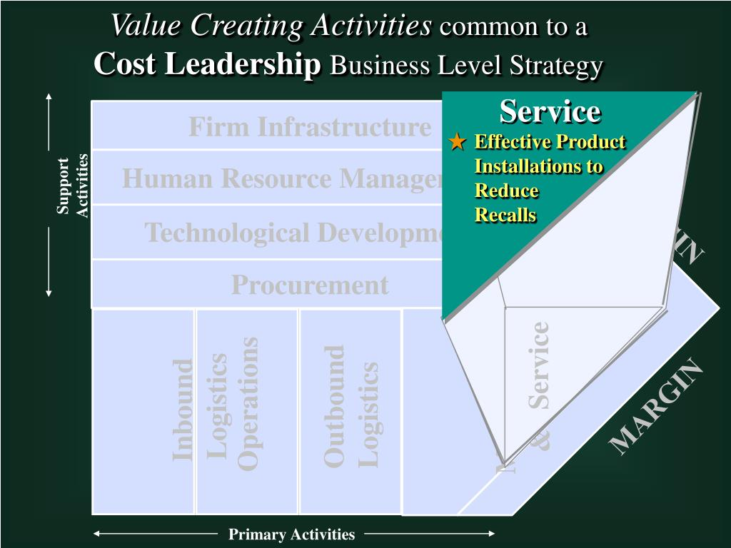 Value Creating Activities