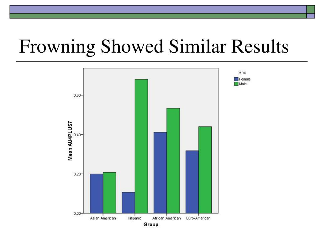 Frowning Showed Similar Results