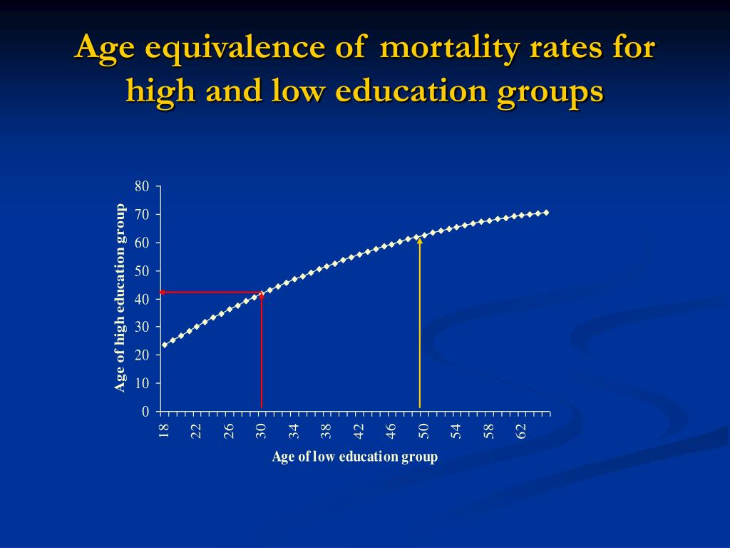 Age equivalence of mortality rates for high and low education groups