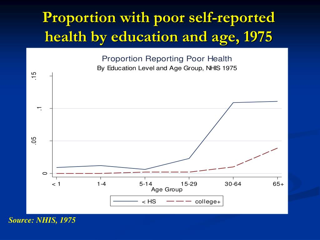 Proportion with poor self-reported health by education and age, 1975
