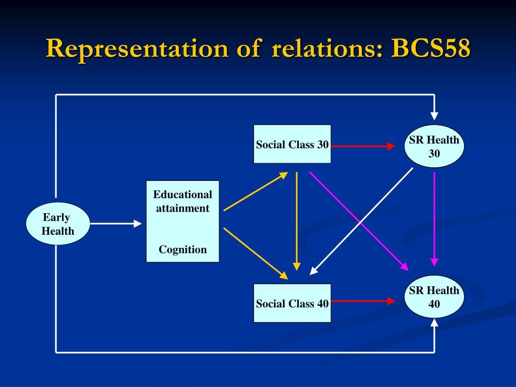 Representation of relations: BCS58