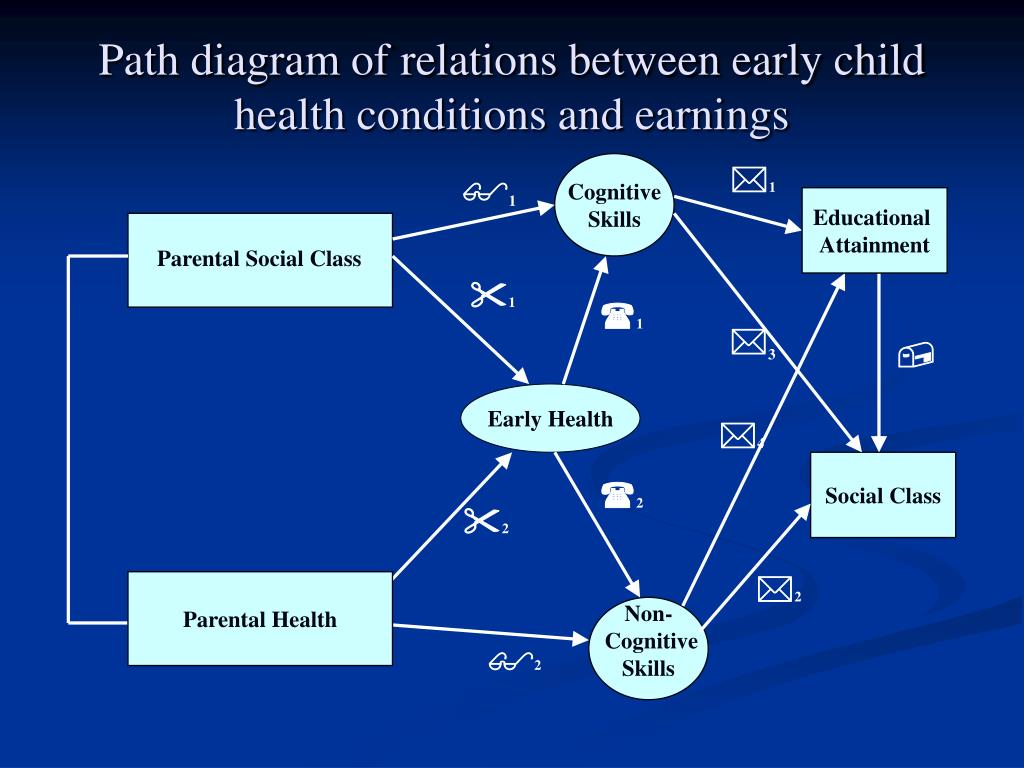 Path diagram of relations between early child health conditions and earnings