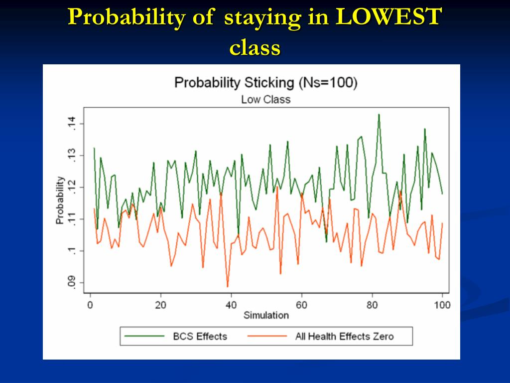 Probability of staying in LOWEST class