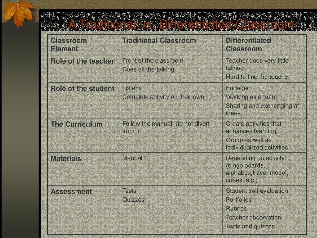 A Traditional vs. Differentiated Classroom