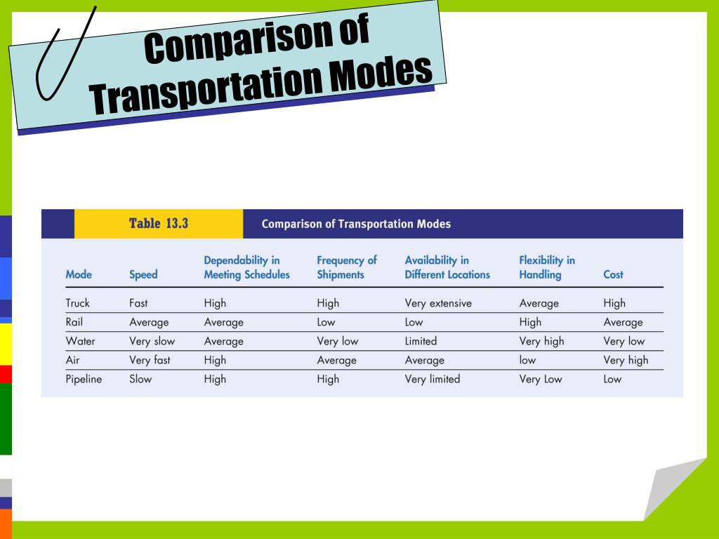 Comparison of Transportation Modes