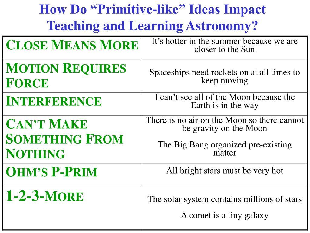 "How Do ""Primitive-like"" Ideas Impact"