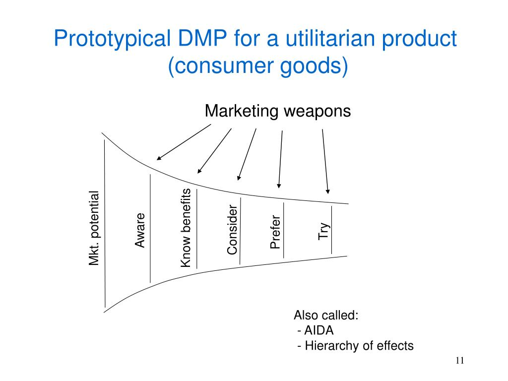 Marketing weapons