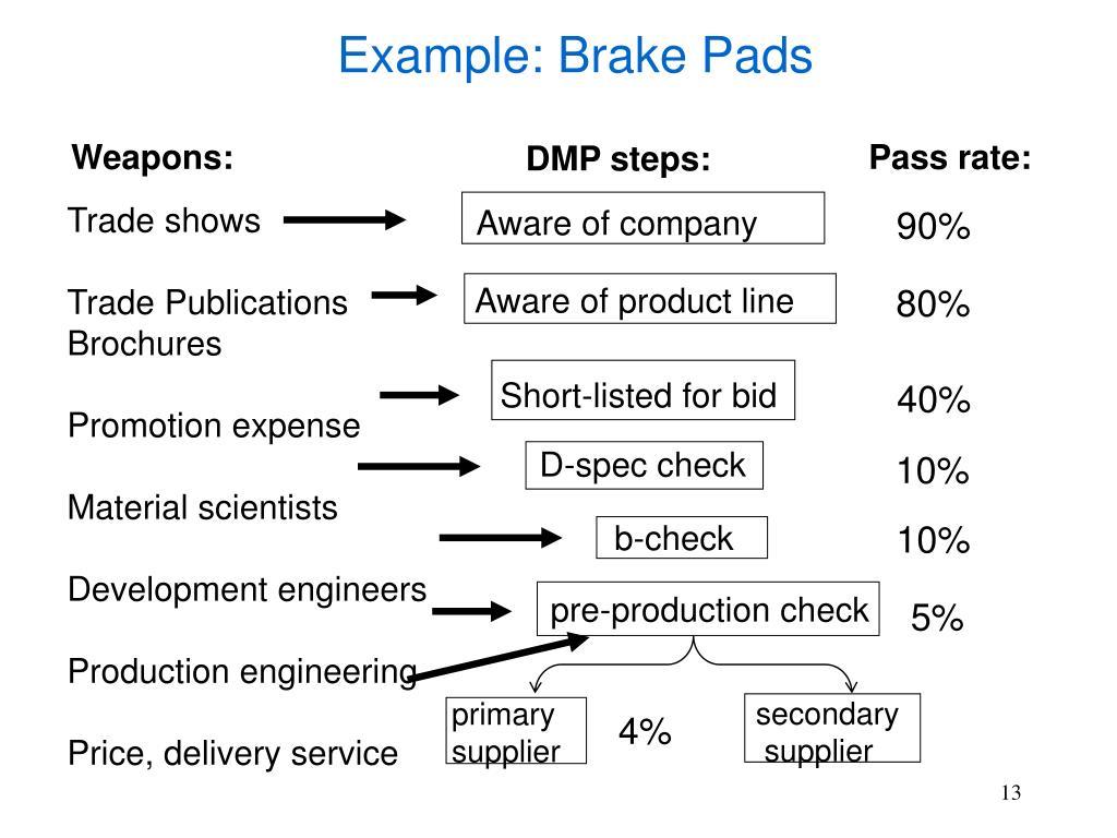 Example: Brake Pads