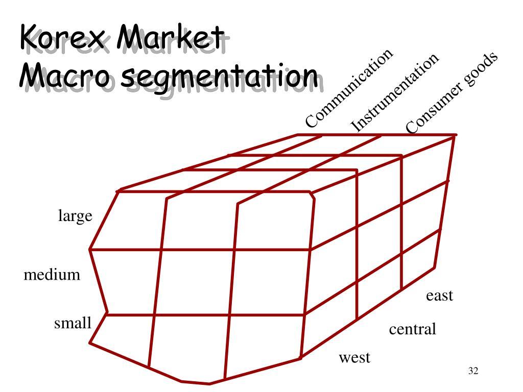 Korex Market