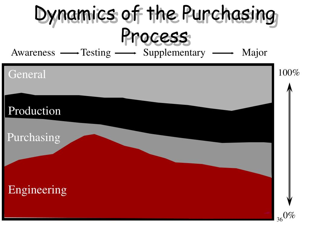 Dynamics of the Purchasing