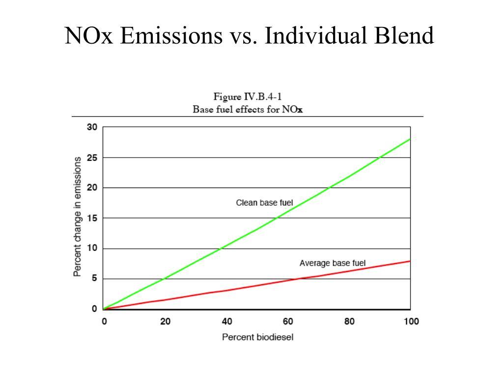 NOx Emissions vs. Individual Blend