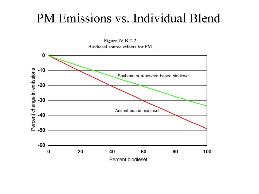 PM Emissions vs. Individual Blend