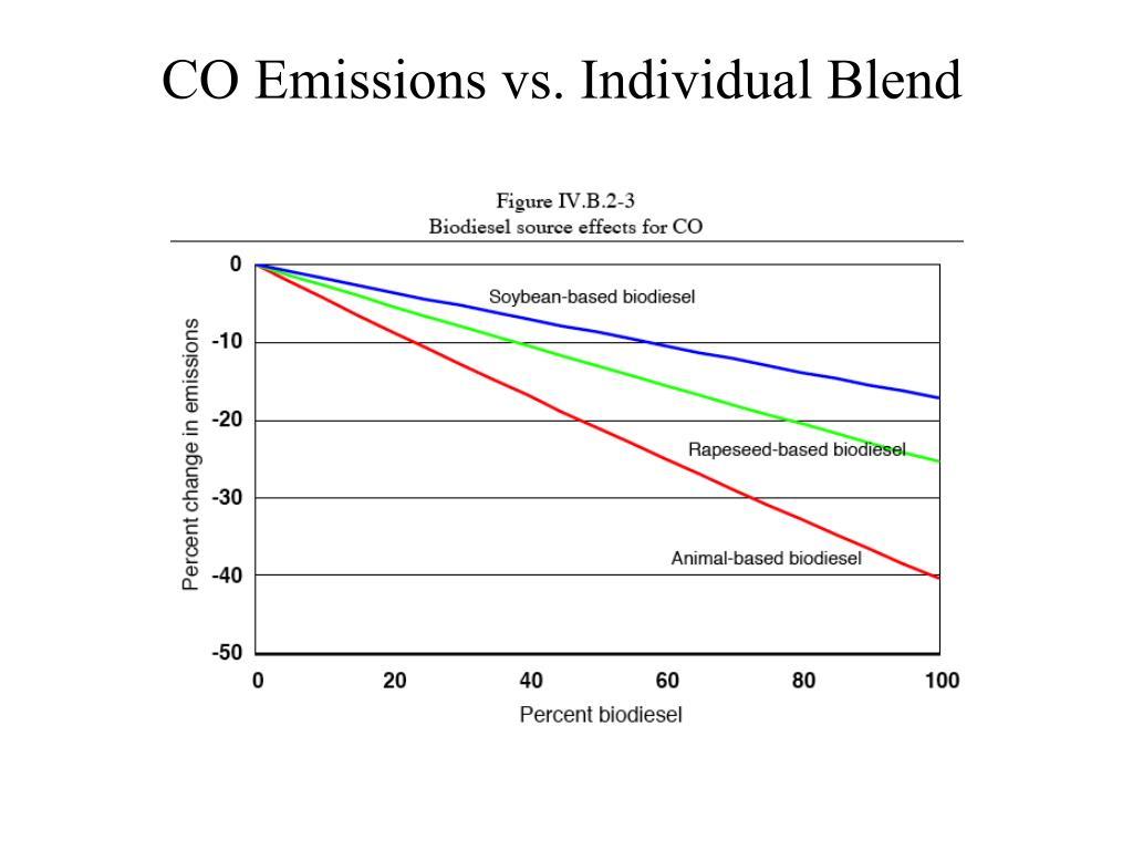CO Emissions vs. Individual Blend