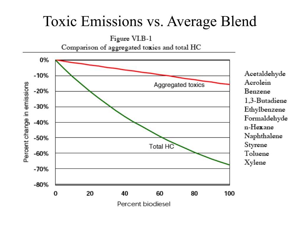 Toxic Emissions vs. Average Blend