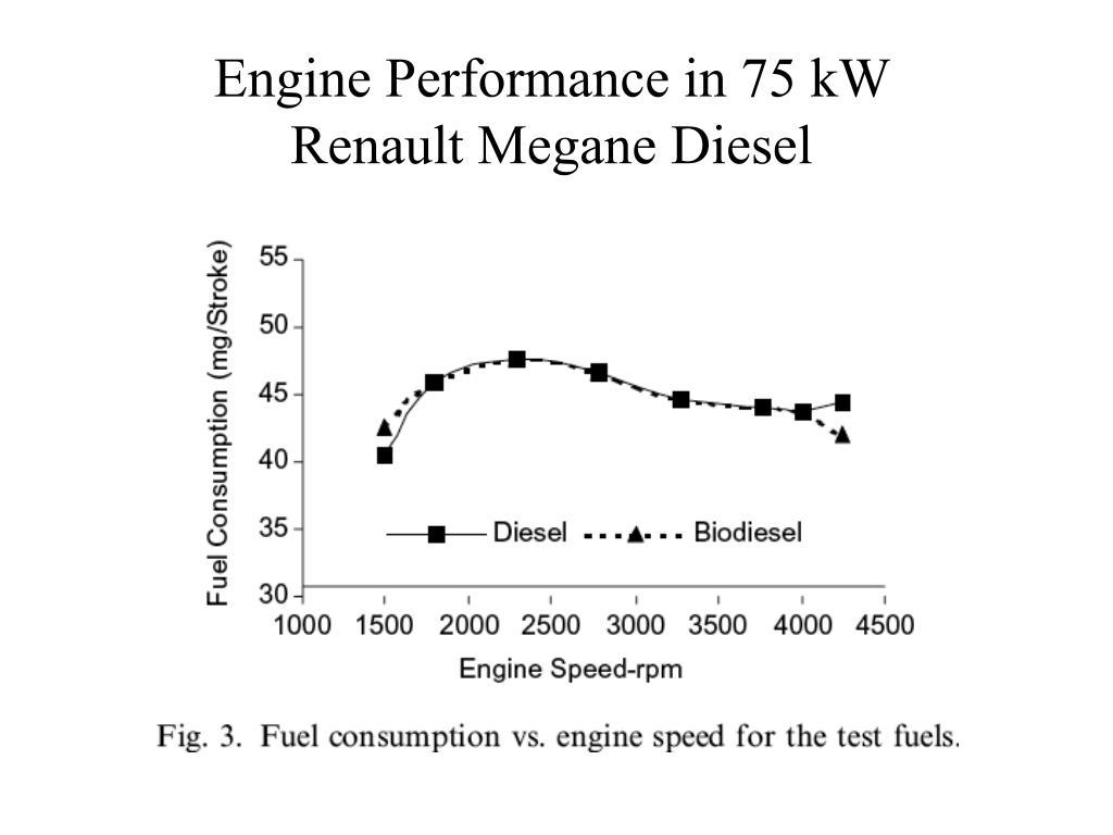 Engine Performance in 75 kW Renault Megane Diesel