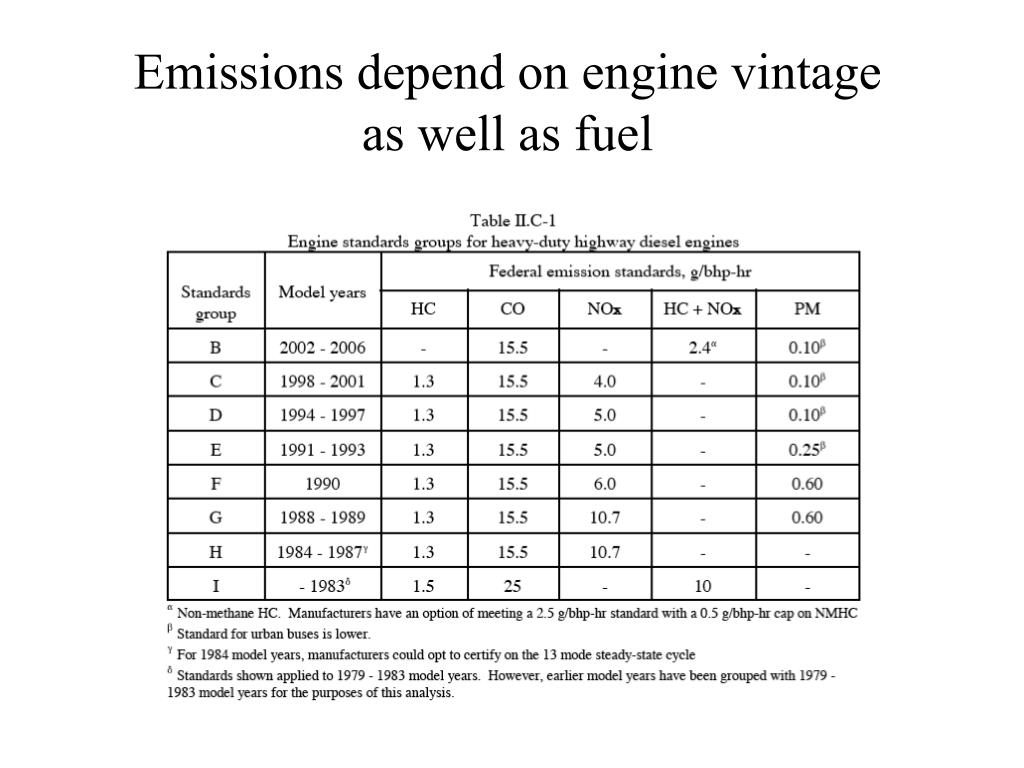 Emissions depend on engine vintage as well as fuel