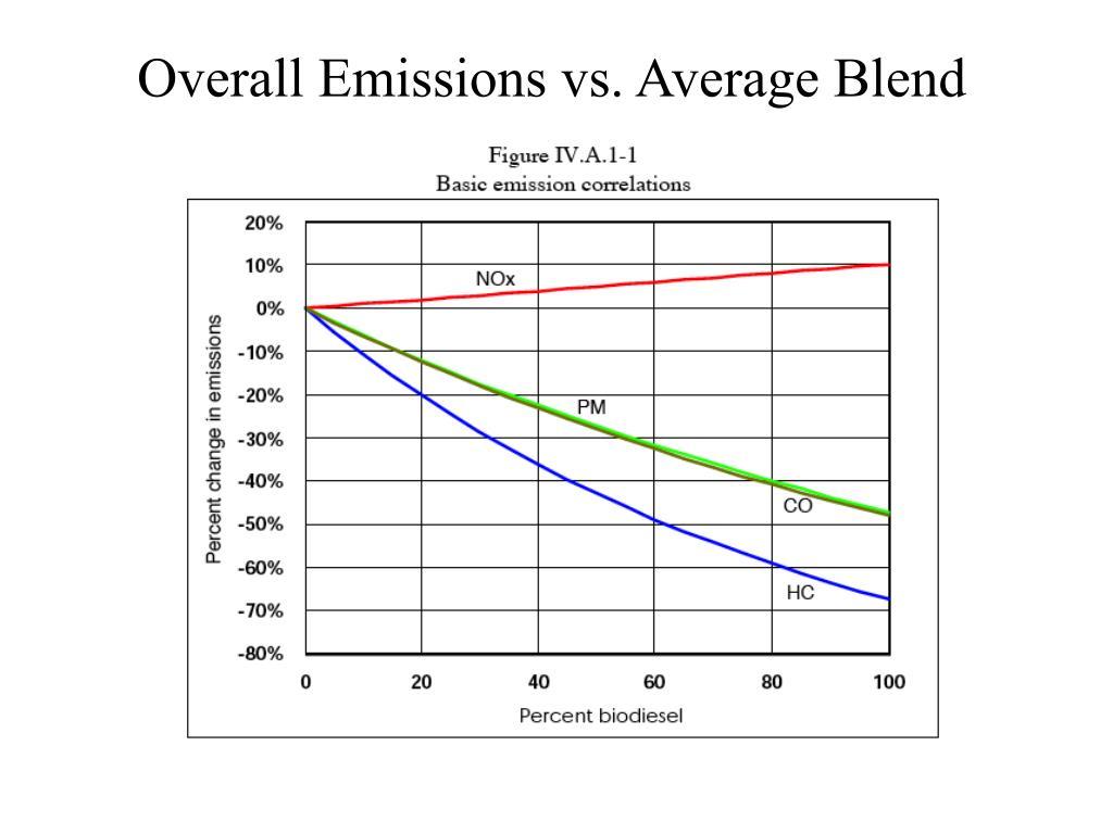 Overall Emissions vs. Average Blend