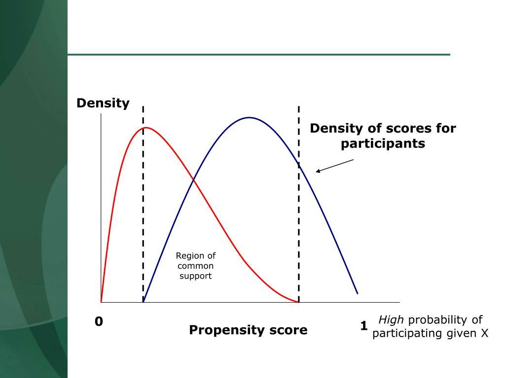 Density of scores for participants