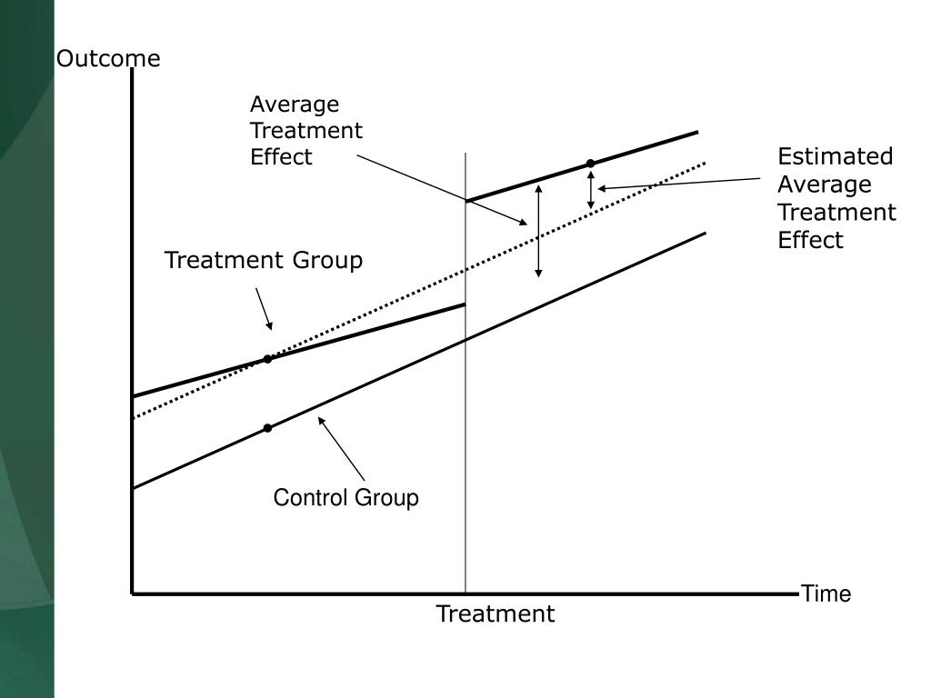 EstimatedAverage Treatment Effect