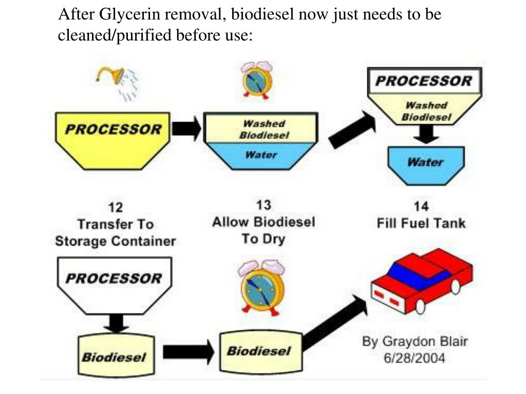 After Glycerin removal, biodiesel now just needs to be cleaned/purified before use: