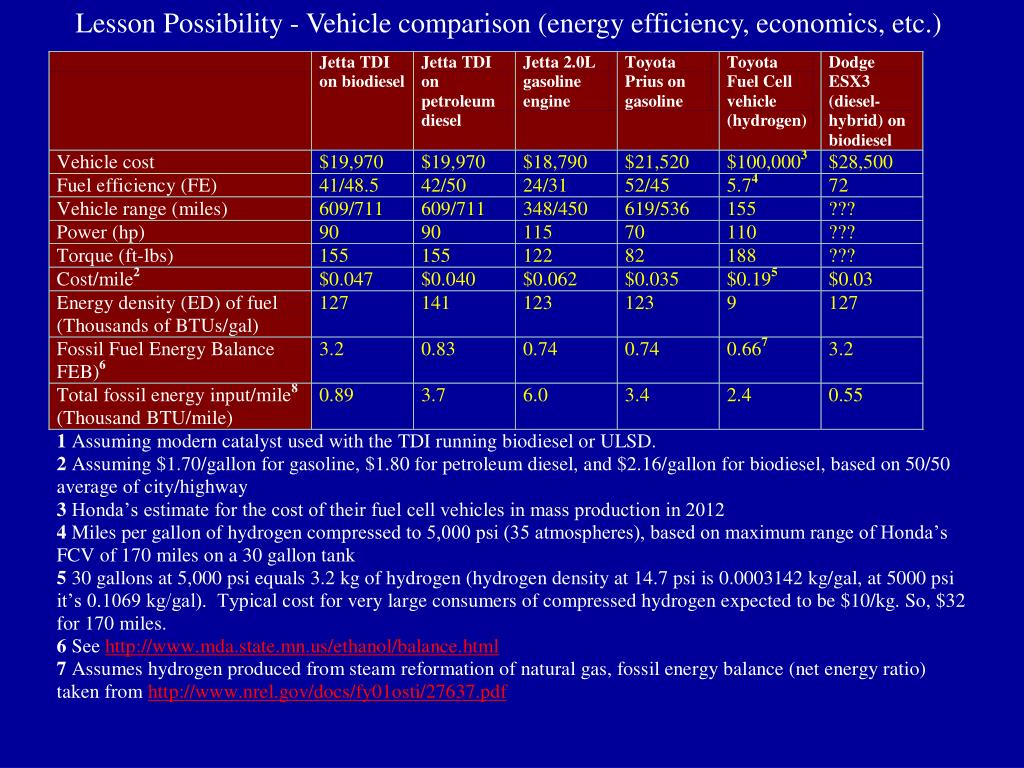 Lesson Possibility - Vehicle comparison (energy efficiency, economics, etc.)