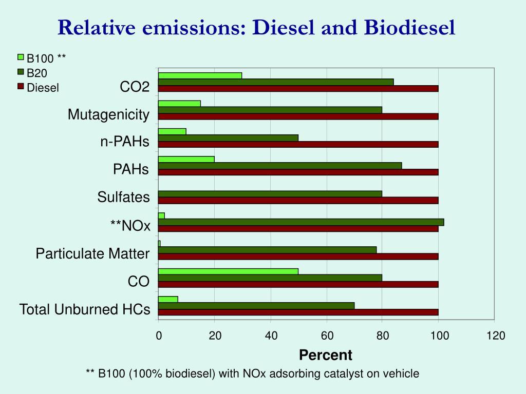 Relative emissions: Diesel and Biodiesel