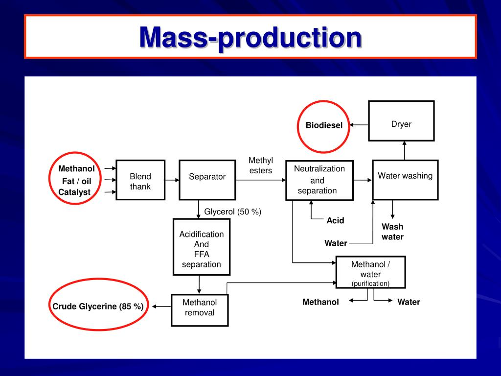 Mass-production