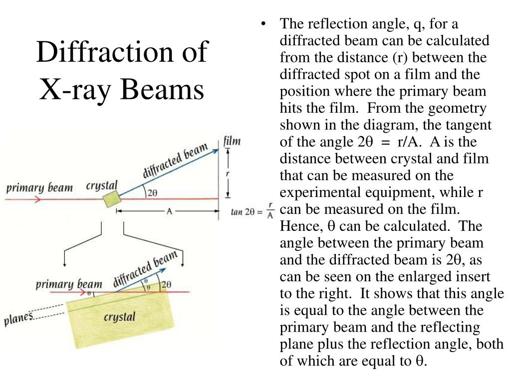 Diffraction of X-ray Beams