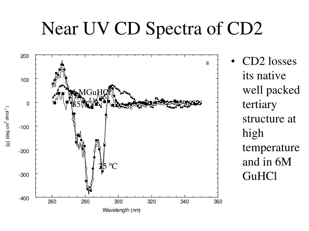Near UV CD Spectra of CD2